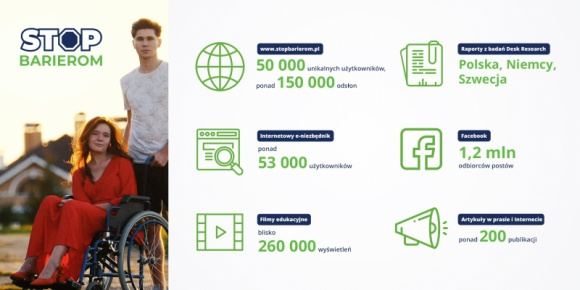 STOP Barierom – podsumowanie ogólnopolskiej kampanii Problemy społeczne, BIZNES - Tysiące osób niepełnosprawnych oraz członków ich rodzin zostało objętych kampanią społeczną STOP Barierom.